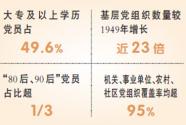 中國共產黨黨員總數超9000萬