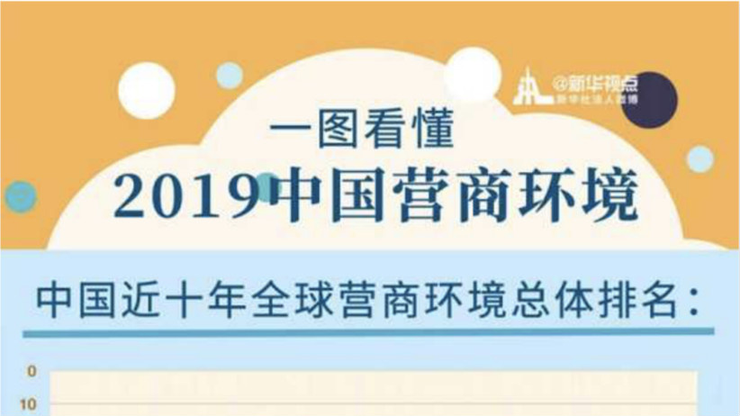 中國營商環境躍居全球第31位背后