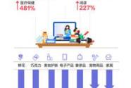 花呗发布520情人节数据健身、医美、在线教育成热门