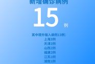 國家衛健委:5月24日新增新冠肺炎確診病例15例 其中本土病例2例
